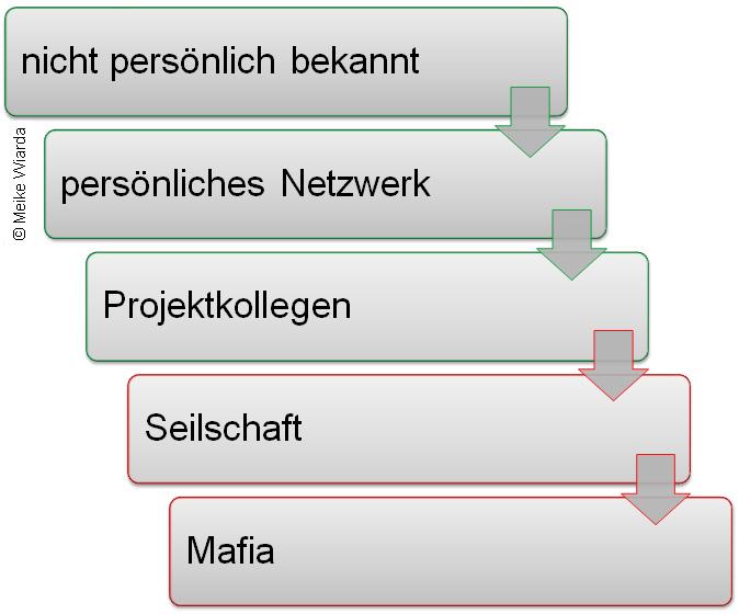 Geschäftliche Beziehung Seilschaft oder Netzwerk für FAIR Führen